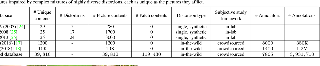 Figure 2 for From Patches to Pictures (PaQ-2-PiQ): Mapping the Perceptual Space of Picture Quality