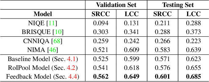Figure 4 for From Patches to Pictures (PaQ-2-PiQ): Mapping the Perceptual Space of Picture Quality
