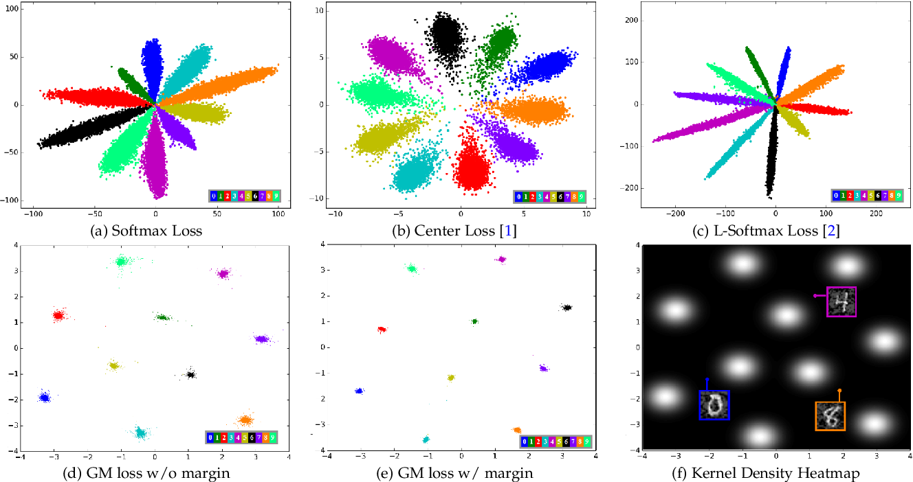 Figure 1 for Shaping Deep Feature Space towards Gaussian Mixture for Visual Classification