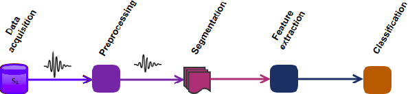 Figure 1 for Subject Cross Validation in Human Activity Recognition