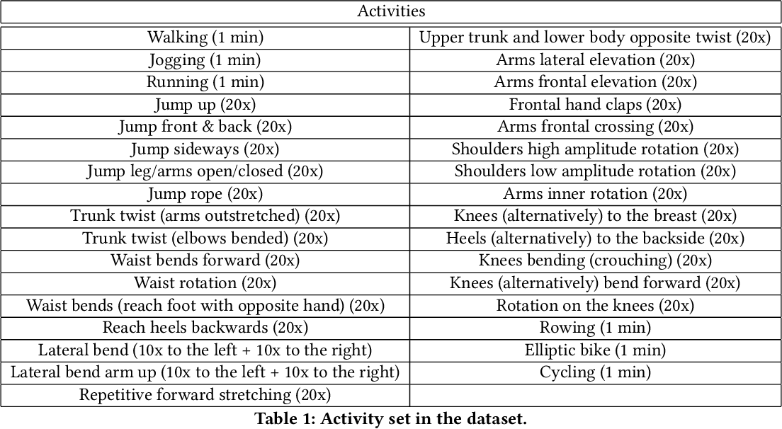 Figure 2 for Subject Cross Validation in Human Activity Recognition