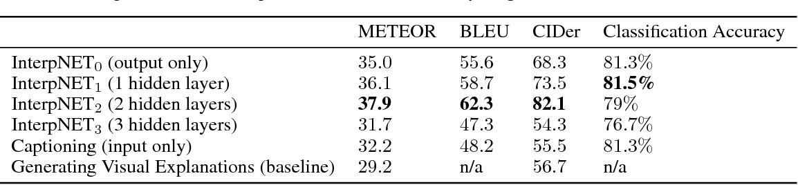 Figure 2 for InterpNET: Neural Introspection for Interpretable Deep Learning