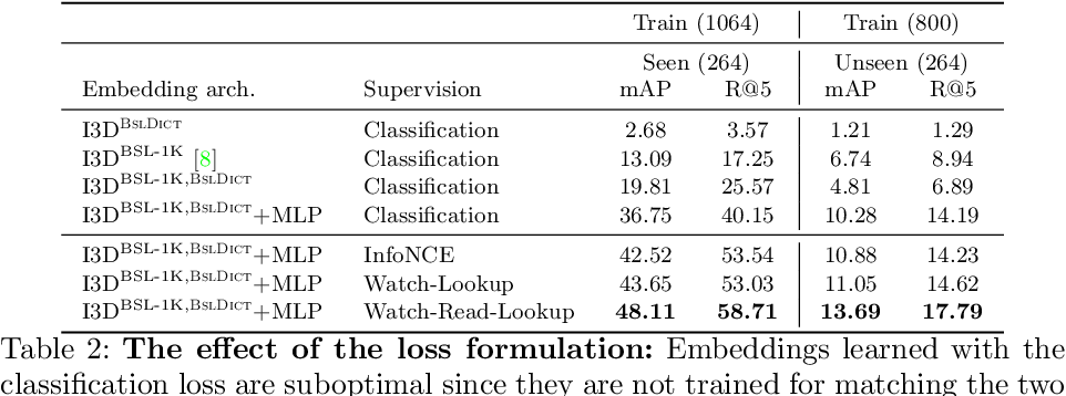 Figure 4 for Watch, read and lookup: learning to spot signs from multiple supervisors