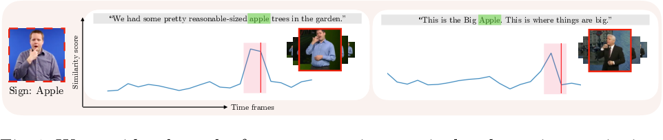 Figure 1 for Watch, read and lookup: learning to spot signs from multiple supervisors