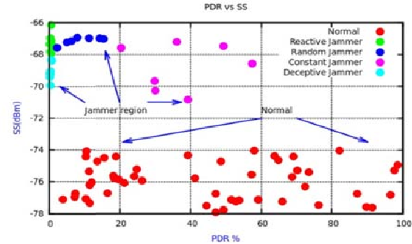 An improved detection method for different types of jamming
