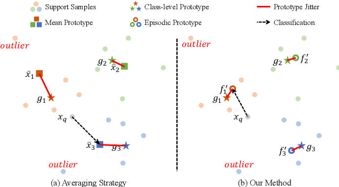 Figure 1 for Learning Class-level Prototypes for Few-shot Learning