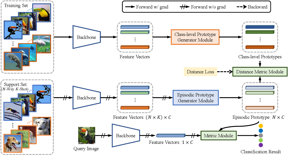 Figure 3 for Learning Class-level Prototypes for Few-shot Learning