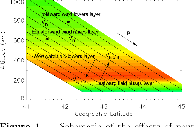 Figure 1. Schematic of the effects of neutral winds and electric fields on the midlatitude ionosphere. The colors merely suggest the variation of the density with altitude and do not represent the simulations.