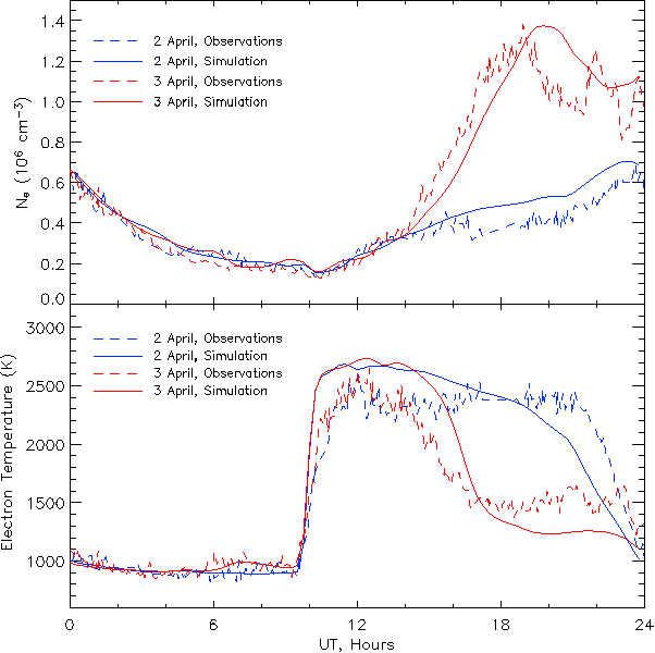 Figure 3. Comparison between observations (dashed lines) and simulation (solid) of the electron density (top) and temperature (bottom) at 330 km above Millstone Hill. Values from 2 April are shown in blue, 3 April in red.