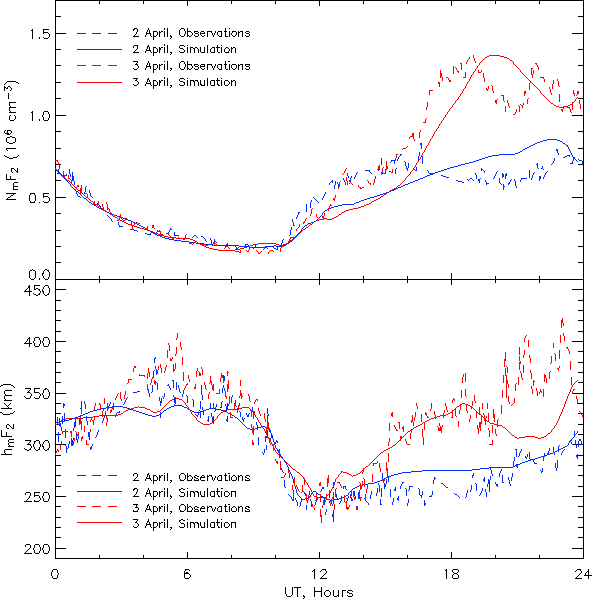 Figure 4. Comparison between observations (dashed lines) and simulation (solid) of N m F2 (top) and hmF2 (bottom) above Millstone Hill. Values from 2 April are shown in blue, 3 April in red.