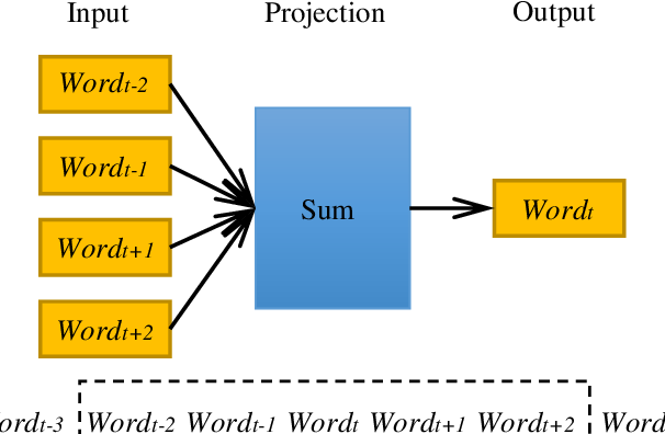 Figure 1 for An Intelligent CNN-VAE Text Representation Technology Based on Text Semantics for Comprehensive Big Data