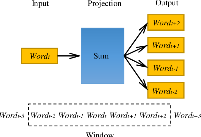 Figure 3 for An Intelligent CNN-VAE Text Representation Technology Based on Text Semantics for Comprehensive Big Data