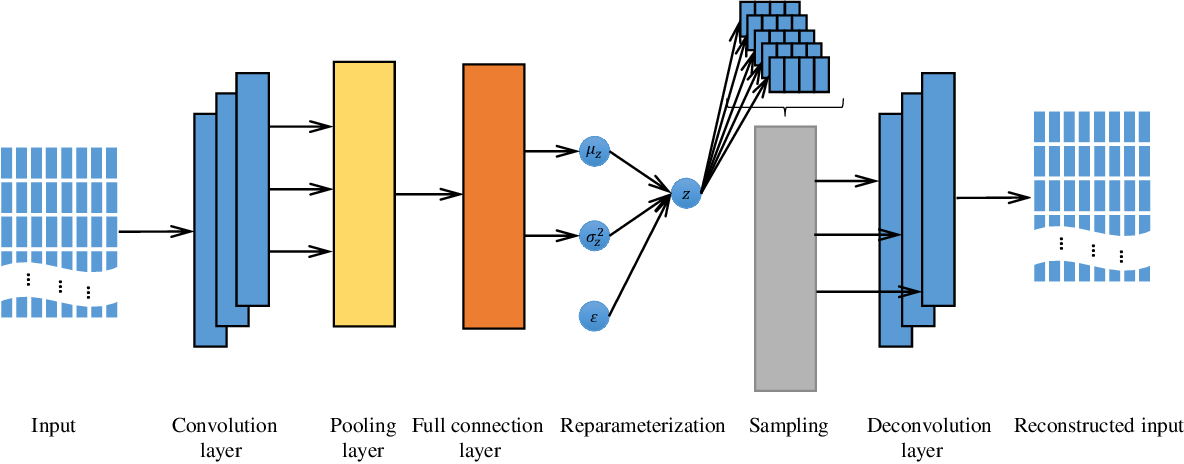 Figure 4 for An Intelligent CNN-VAE Text Representation Technology Based on Text Semantics for Comprehensive Big Data