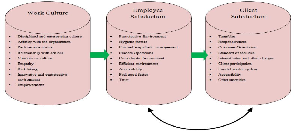 A STUDY OF CLIENT SATISFACTION AND IMPACT OF WORK CULTURE ON