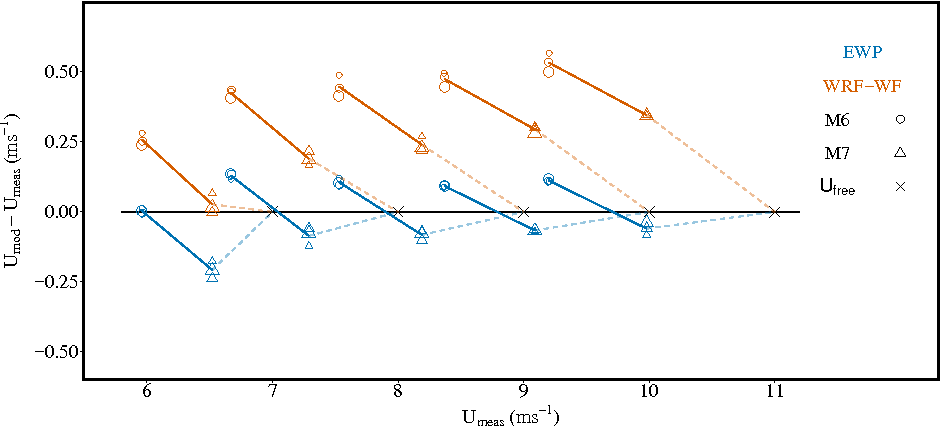 Figure 6 From The Explicit Wake Parametrisation V 1 0 A Wind