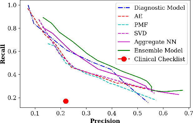 Figure 2 for Clinical Recommender System: Predicting Medical Specialty Diagnostic Choices with Neural Network Ensembles