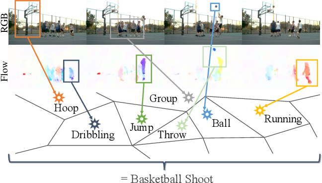 Figure 1 for ActionVLAD: Learning spatio-temporal aggregation for action classification