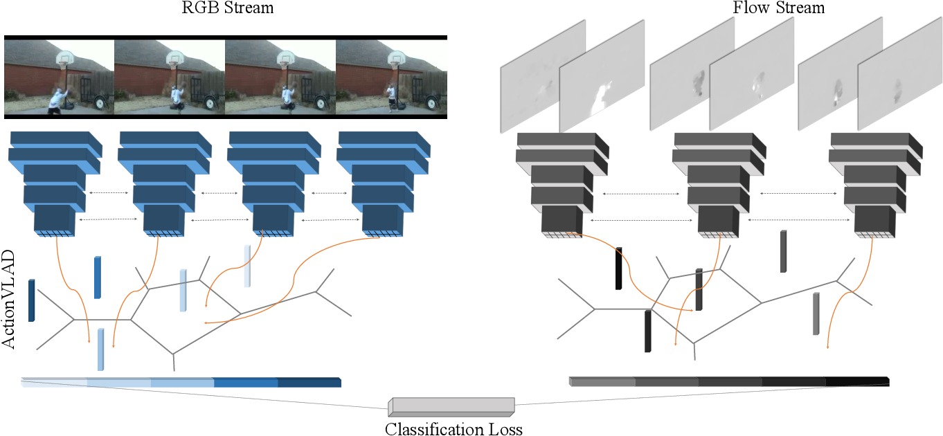Figure 3 for ActionVLAD: Learning spatio-temporal aggregation for action classification