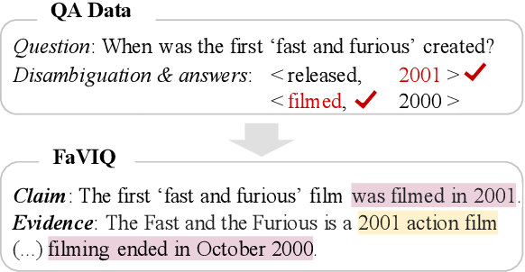 Figure 1 for FaVIQ: FAct Verification from Information-seeking Questions