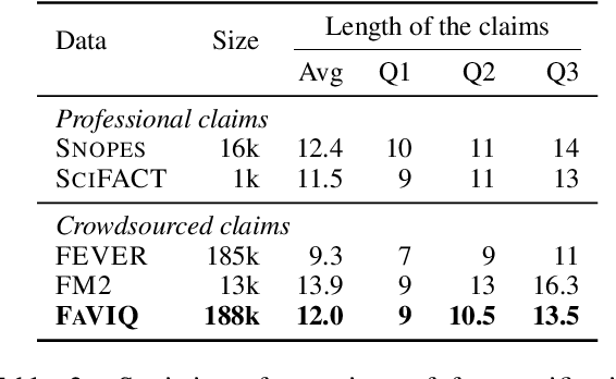 Figure 4 for FaVIQ: FAct Verification from Information-seeking Questions