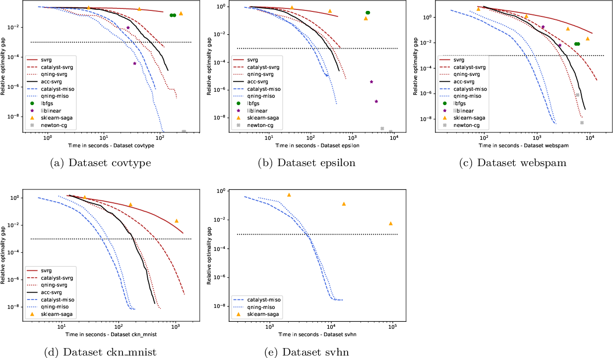 Figure 4 for Cyanure: An Open-Source Toolbox for Empirical Risk Minimization for Python, C++, and soon more