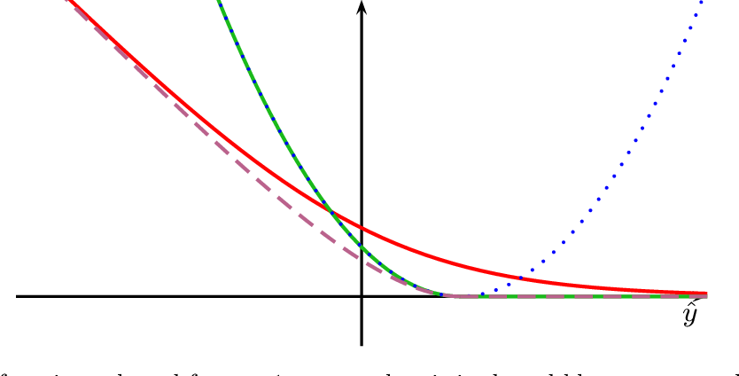 Figure 2 for Cyanure: An Open-Source Toolbox for Empirical Risk Minimization for Python, C++, and soon more