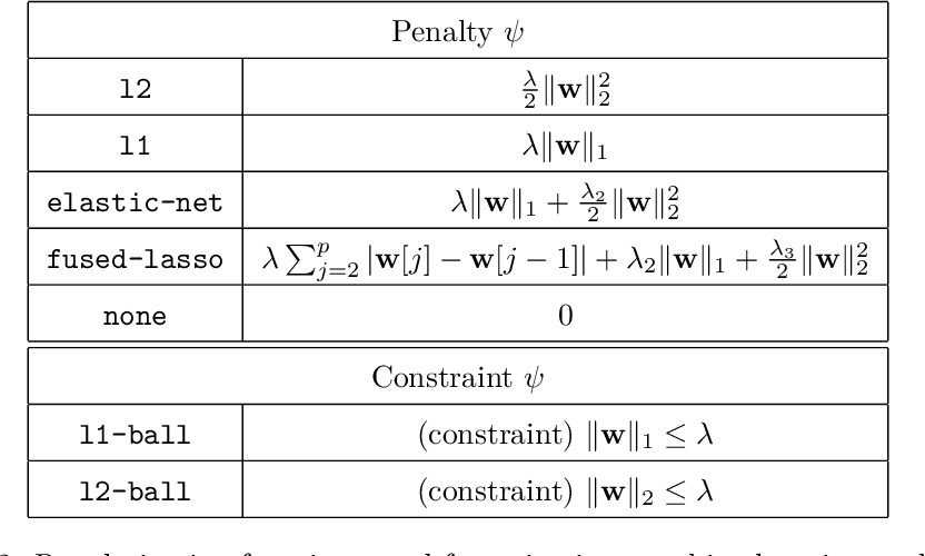 Figure 3 for Cyanure: An Open-Source Toolbox for Empirical Risk Minimization for Python, C++, and soon more
