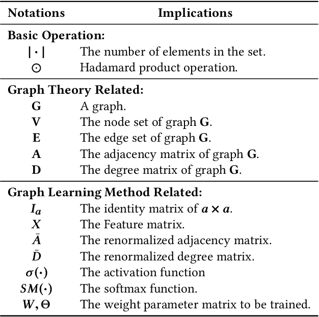 Figure 2 for Multivariate Relations Aggregation Learning in Social Networks