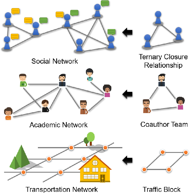 Figure 4 for Multivariate Relations Aggregation Learning in Social Networks