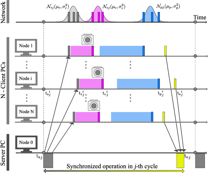 Reference broadcast frame synchronization for distributed high-speed ...