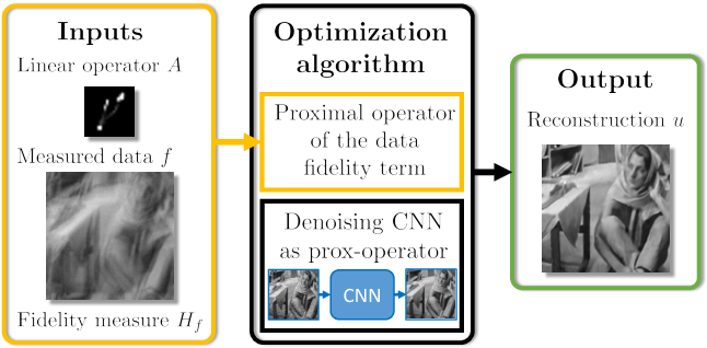 Figure 1 for Learning Proximal Operators: Using Denoising Networks for Regularizing Inverse Imaging Problems