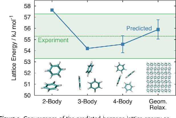 A new era for ab initio molecular crystal lattice energy
