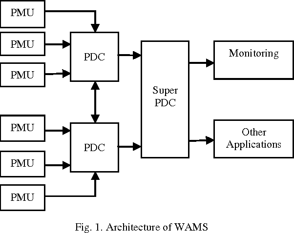 Figure 1 from Monitoring of Wide Area Power System Network with