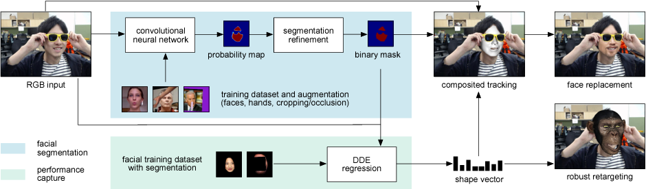 Figure 3 for Real-Time Facial Segmentation and Performance Capture from RGB Input