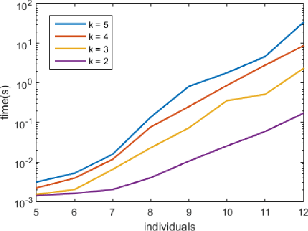 Figure 3 for Application of Genetic Algorithms to the Multiple Team Formation Problem