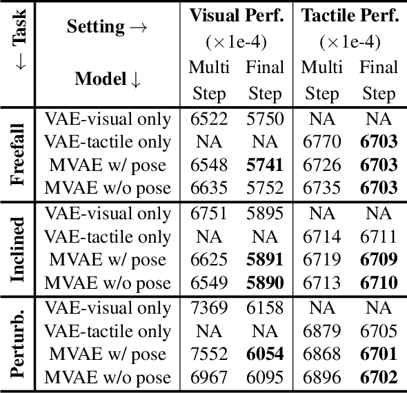 Figure 2 for Learning Intuitive Physics with Multimodal Generative Models