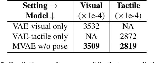 Figure 4 for Learning Intuitive Physics with Multimodal Generative Models