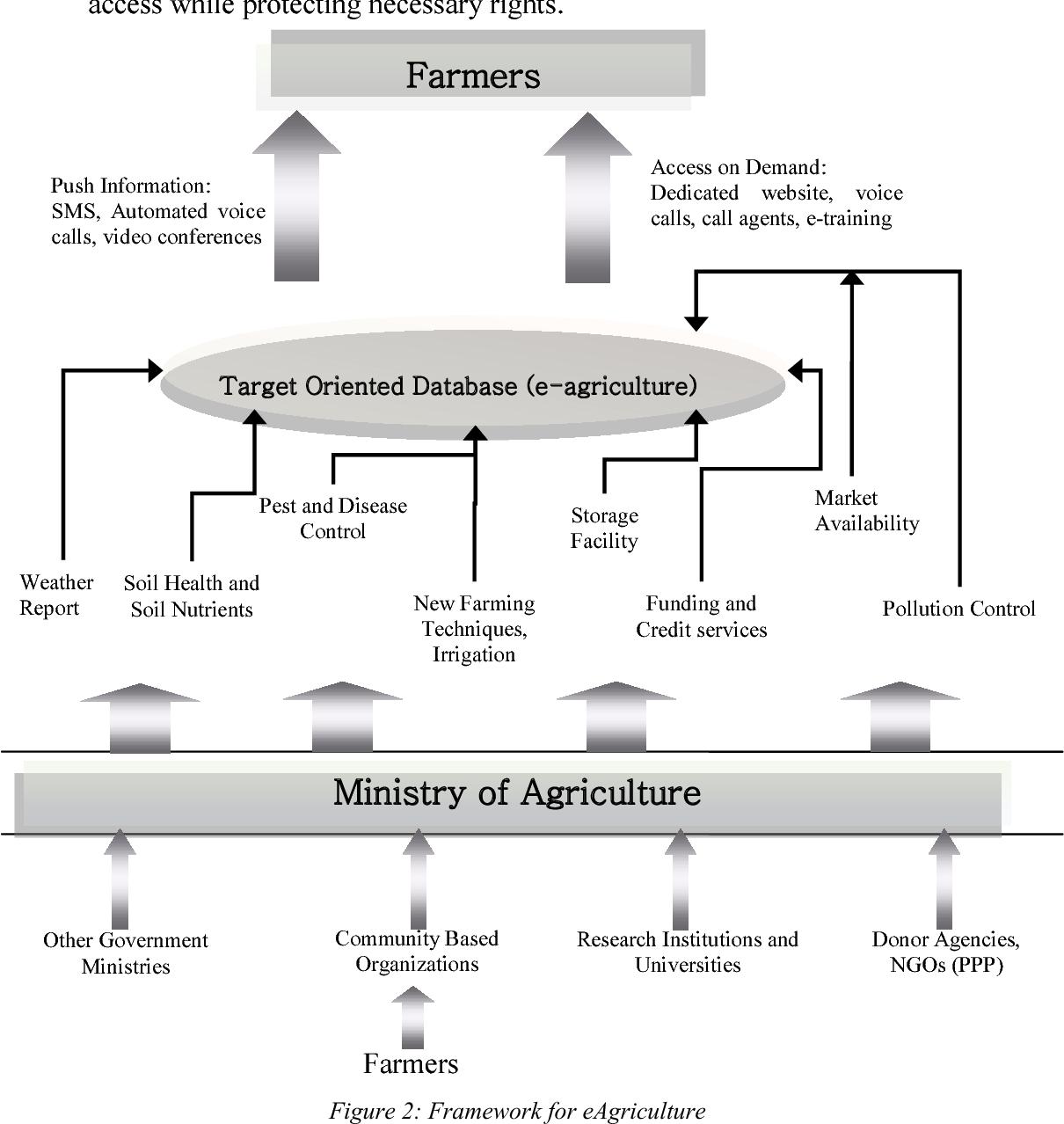 ICT solution architecture for agriculture - Semantic Scholar