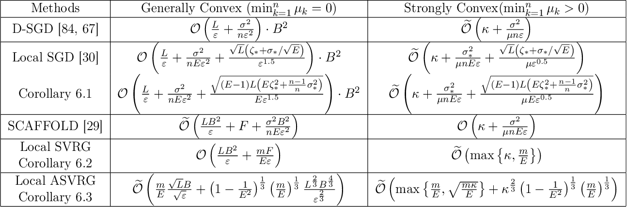 Figure 3 for Delayed Projection Techniques for Linearly Constrained Problems: Convergence Rates, Acceleration, and Applications