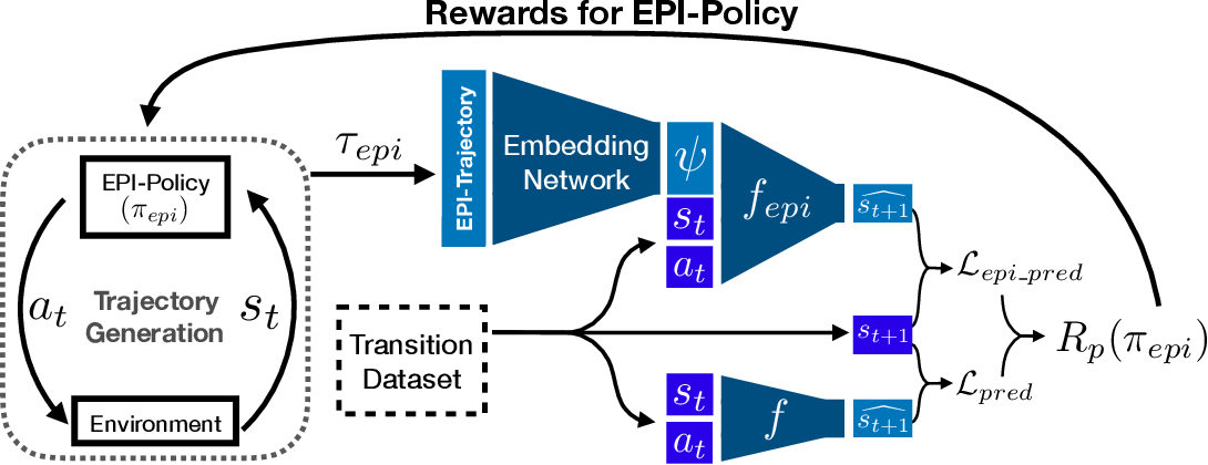 Figure 1 for Environment Probing Interaction Policies
