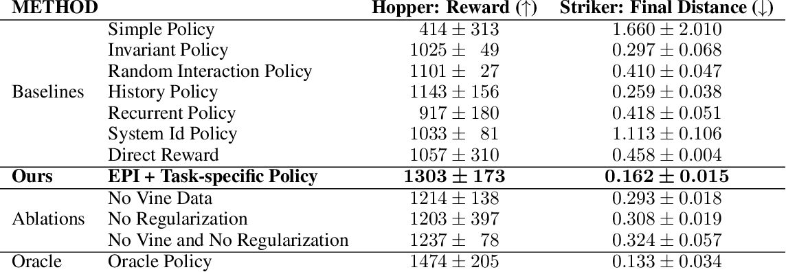 Figure 2 for Environment Probing Interaction Policies