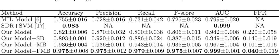 Figure 4 for Deep Instance-Level Hard Negative Mining Model for Histopathology Images
