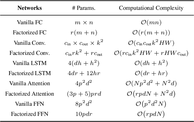 Figure 2 for Pufferfish: Communication-efficient Models At No Extra Cost