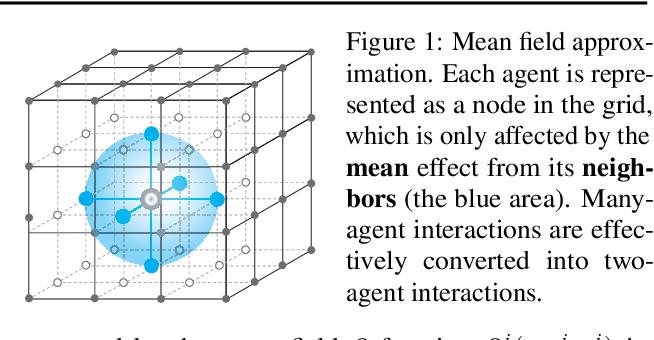 Figure 1 for Mean Field Multi-Agent Reinforcement Learning