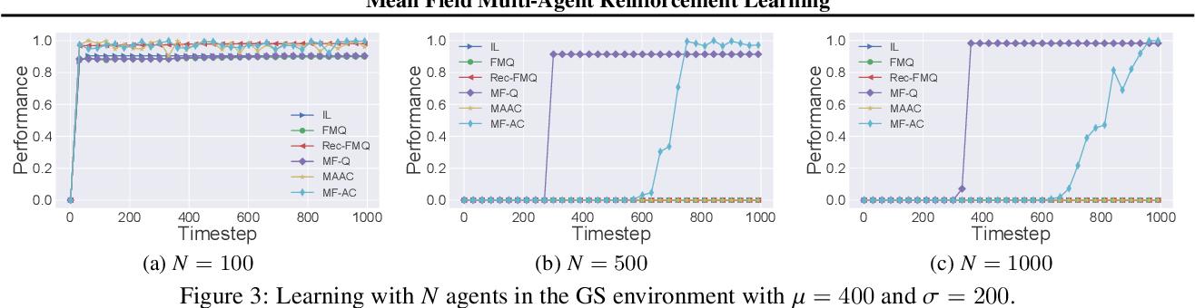 Figure 3 for Mean Field Multi-Agent Reinforcement Learning