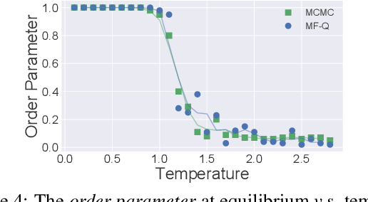Figure 4 for Mean Field Multi-Agent Reinforcement Learning