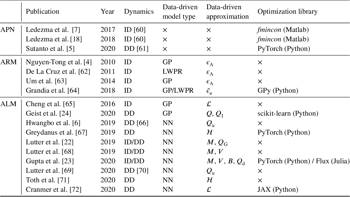 Figure 4 for Structured learning of rigid-body dynamics: A survey and unified view