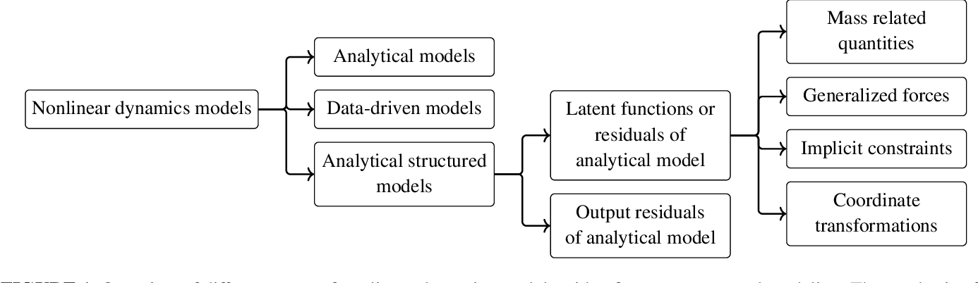 Figure 1 for Structured learning of rigid-body dynamics: A survey and unified view