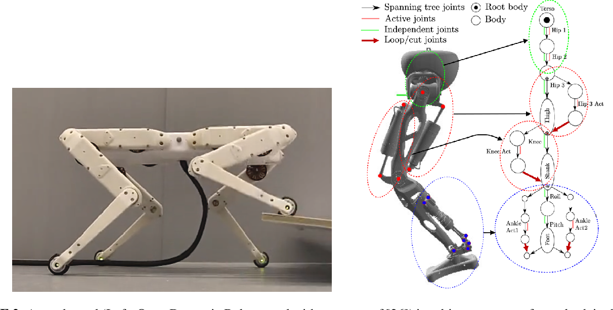 Figure 3 for Structured learning of rigid-body dynamics: A survey and unified view