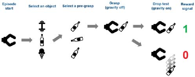 Figure 4 for Leveraging Contact Forces for Learning to Grasp